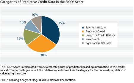 The Fico Pie Chart Rebuilding Your Scores James Sprays Blog